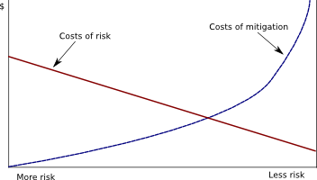 risk-mitigation-myth-graph