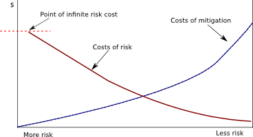 risk-mitigation-reality-graph