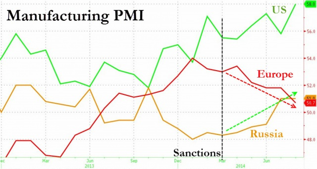 Manufacturing PMI August 2014